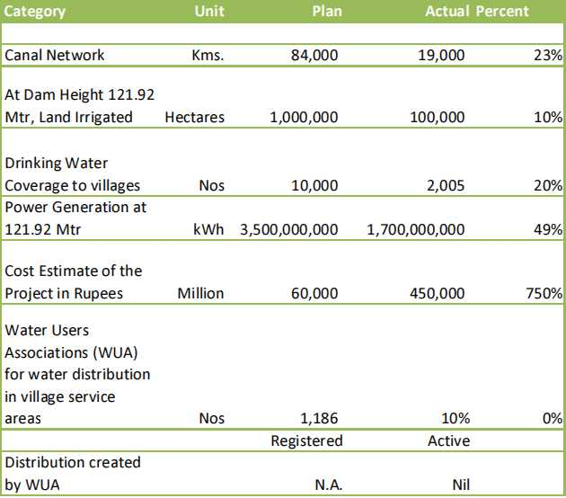 Dams on River Narmada